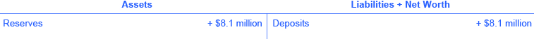 The assets are reserves (+ 💲8.1 million). The liabilities + net worth are deposits (+ 💲8.1 million).