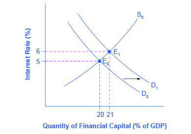 """The graph plots the downward-sloping demand and upward-sloping supply of financial capital. The y-axis is the interest rate (also known as the """"price"""" of financial capital) and the x-axis shows the quantity of financial capital as a percentage of GDP. An increase in government borrowing increases the quantity of financial capital demanded at all interest rates. This is a rightward shift in the demand for financial capital. The graph shows that the equilibrium interest rate will rise."""