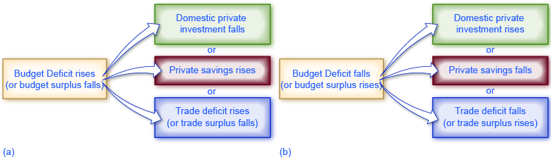 Following from the national savings and investment identity, charts (a) and (b) show what happens to investment, private savings, and the trade deficit when the budget deficit rises (or the budget surplus falls). (a) If the budget deficit rises (or the government budget surplus falls), the results could be (1) domestic private investment falls or (2) private savings rise or (3) the trade deficit increases (or a trade surplus diminishes). The opposite results of each are achieved when the budget deficit falls (or the budget surplus rises) as shown in image (b).