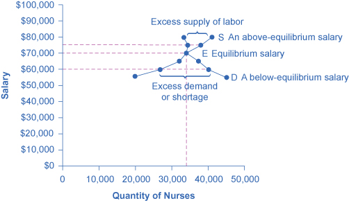 This graph shows how equilibrium is affected by demand and supply. The downward- sloping demand curve and the upward-sloping supply curve intersect at equilibrium salary.
