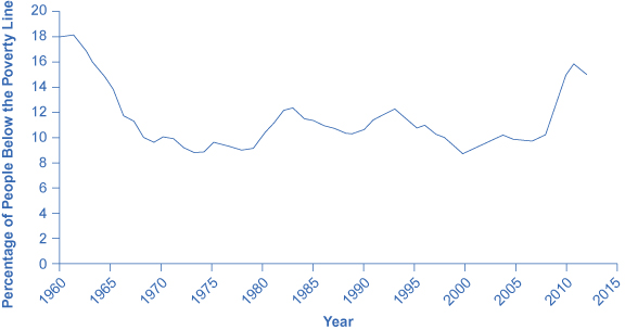 The graph shows that the percentage of people below the poverty line was roughly 18% in the early 1960s, but had since mostly remained beneath 12% except for the years since the recession when the percentage has continued to increase to almost 16% in 2011 before dropping slightly to 14.5% in 2013.