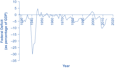 The graph shows that federal deficit (as a percentage of GDP) skyrocketed between the late 1930s and mid-1940s. In 2009, it was around –10%. In 2014, the federal deficit was close to –3%.