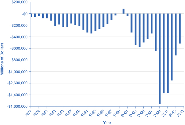 The graph shows U.S. government budgets and surpluses from 1977 to 2014. The United States has only had two years without a government budget deficit. In the 1980s the deficit hovered above –💲200 million, gradually becoming a surplus by the end of 1990s. From 2000 onward, the deficit grew rapidly to –💲600 million. The deficit was at its worst in 2009, at close to 💲1.6 trillion, following the Great Recession. In 2014, it was around –💲514 million.