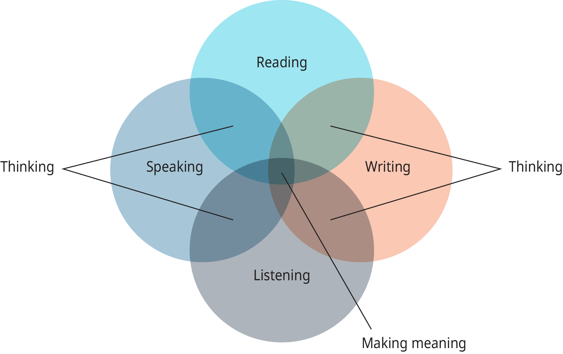 """A diagram shows four overlapping circles labeled """"Reading,"""" """"Writing,"""" """"Listening,"""" and """"Speaking."""""""