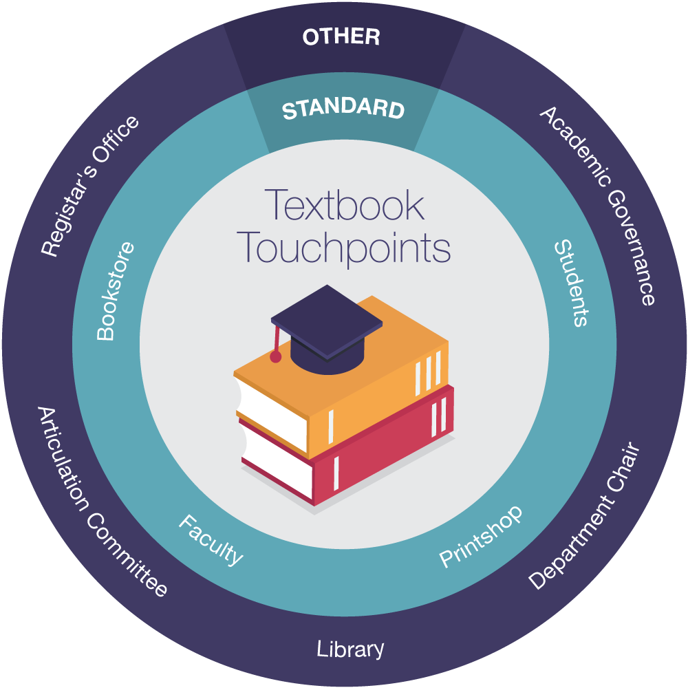 """Graphic displaying the """"textbook touchpoints."""" Long description available."""