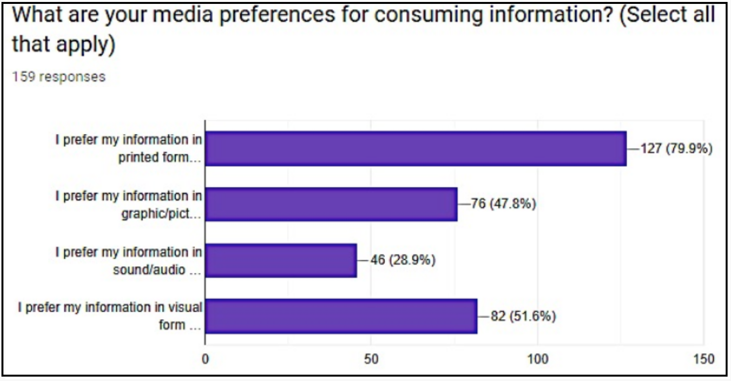 Graph about media preference. Long description available.
