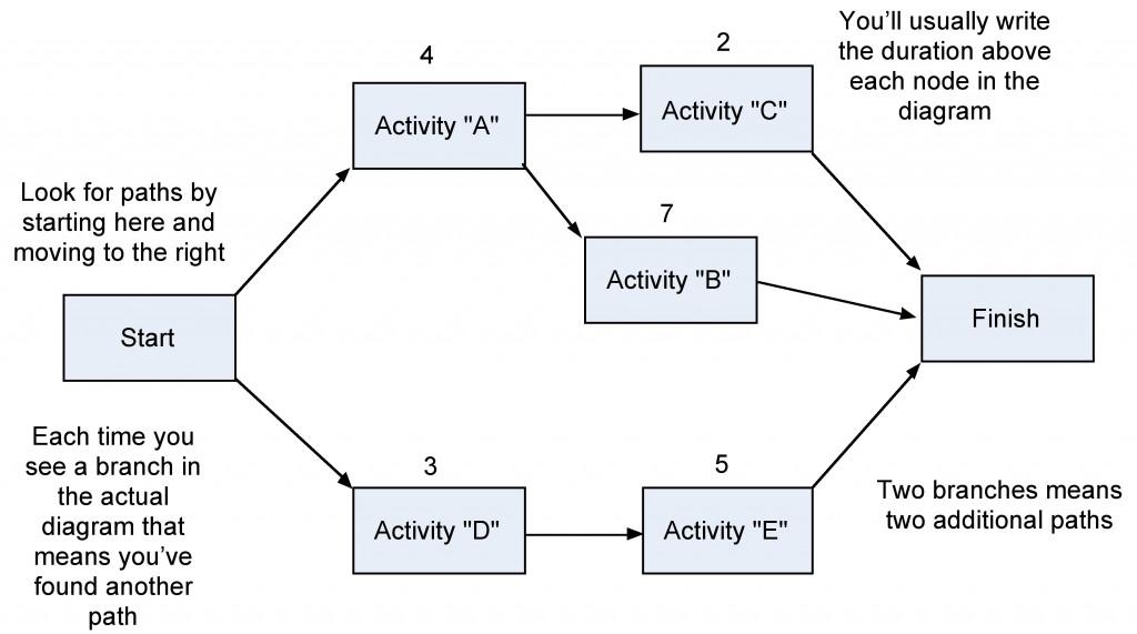 1612Step1Network   Diagram   1024  571     Project    Management