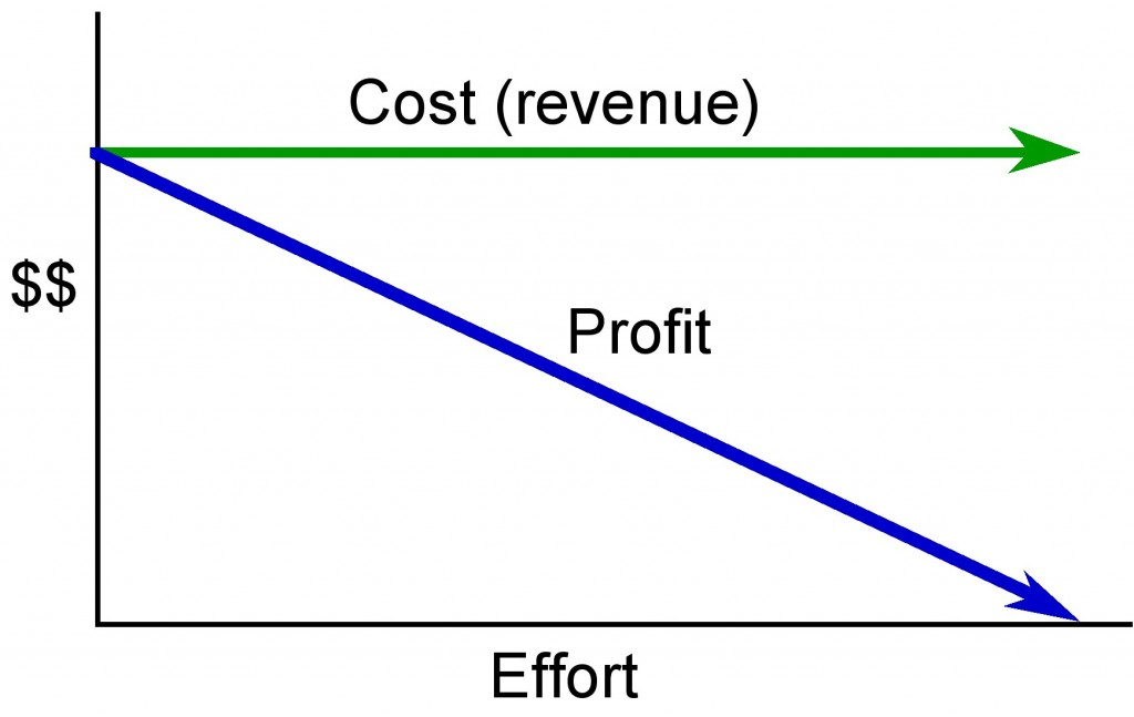 17 6 1 graph of fixed price contract 1024 647 project for Cost plus contract form
