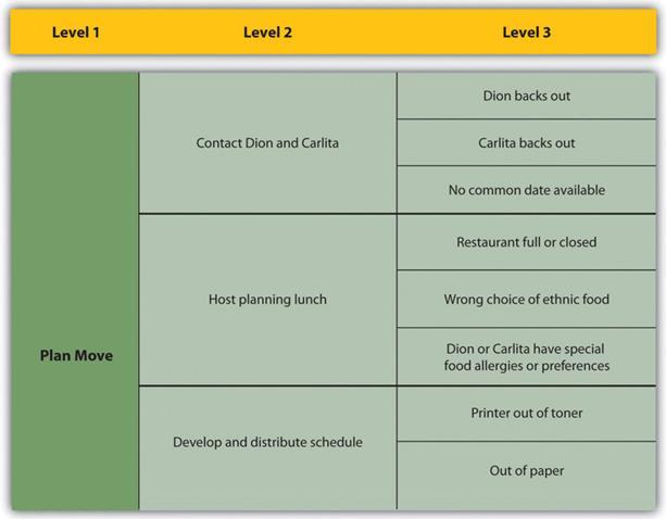20 1 1 2 Risk Breakdown Structure Project Management