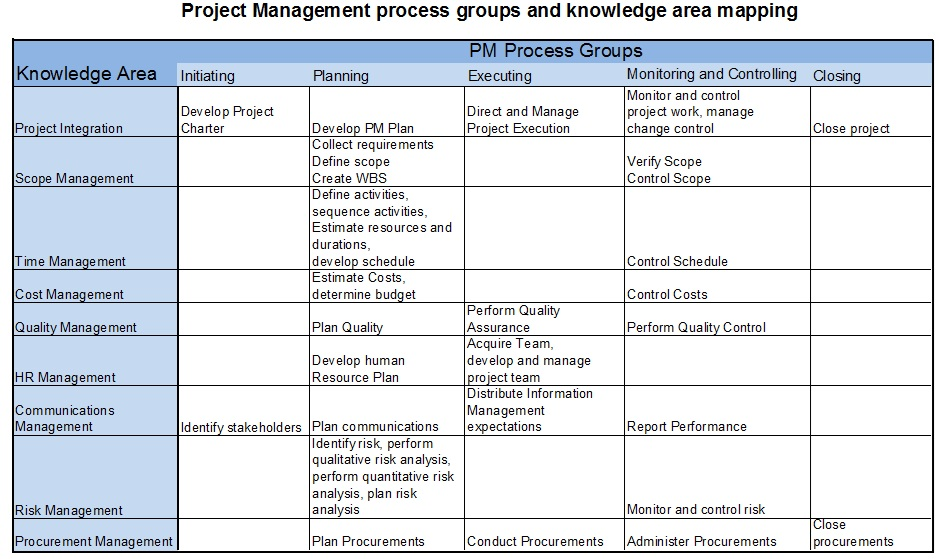 Project Management Process Group 117
