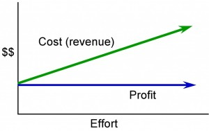 13 procurement management project management for Cost plus contract example
