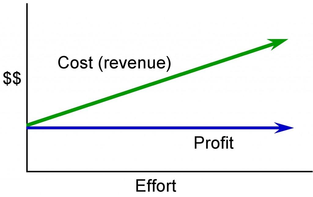 13 procurement management project management for Cost plus construction contract sample