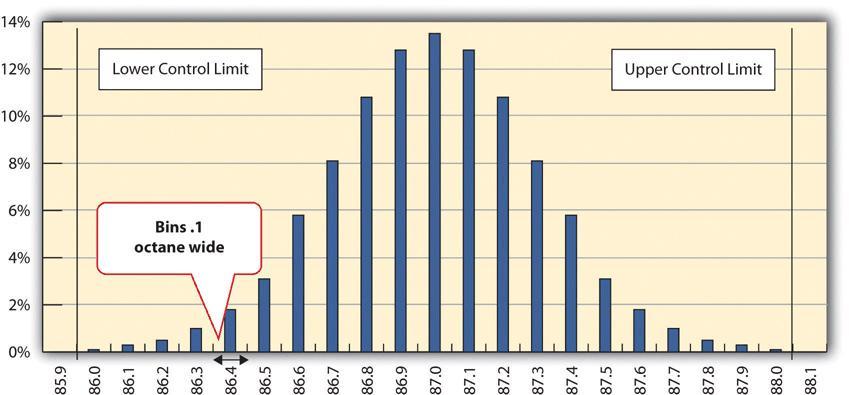 Normal Distribution Of Measurements Project Management
