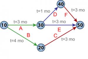 Pert Chart