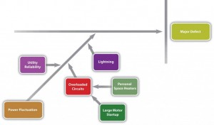 Power Fluctuation Diagram