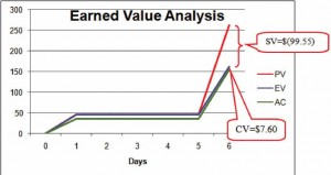 Graph of Schedule Variance and Cost Variance