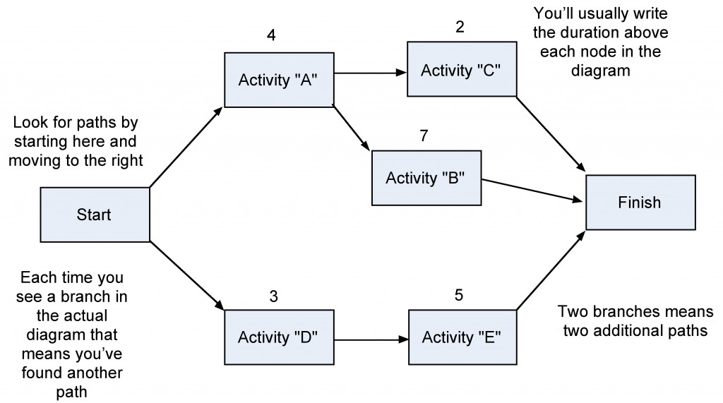 step 1 network diagram 11 resource planning project management