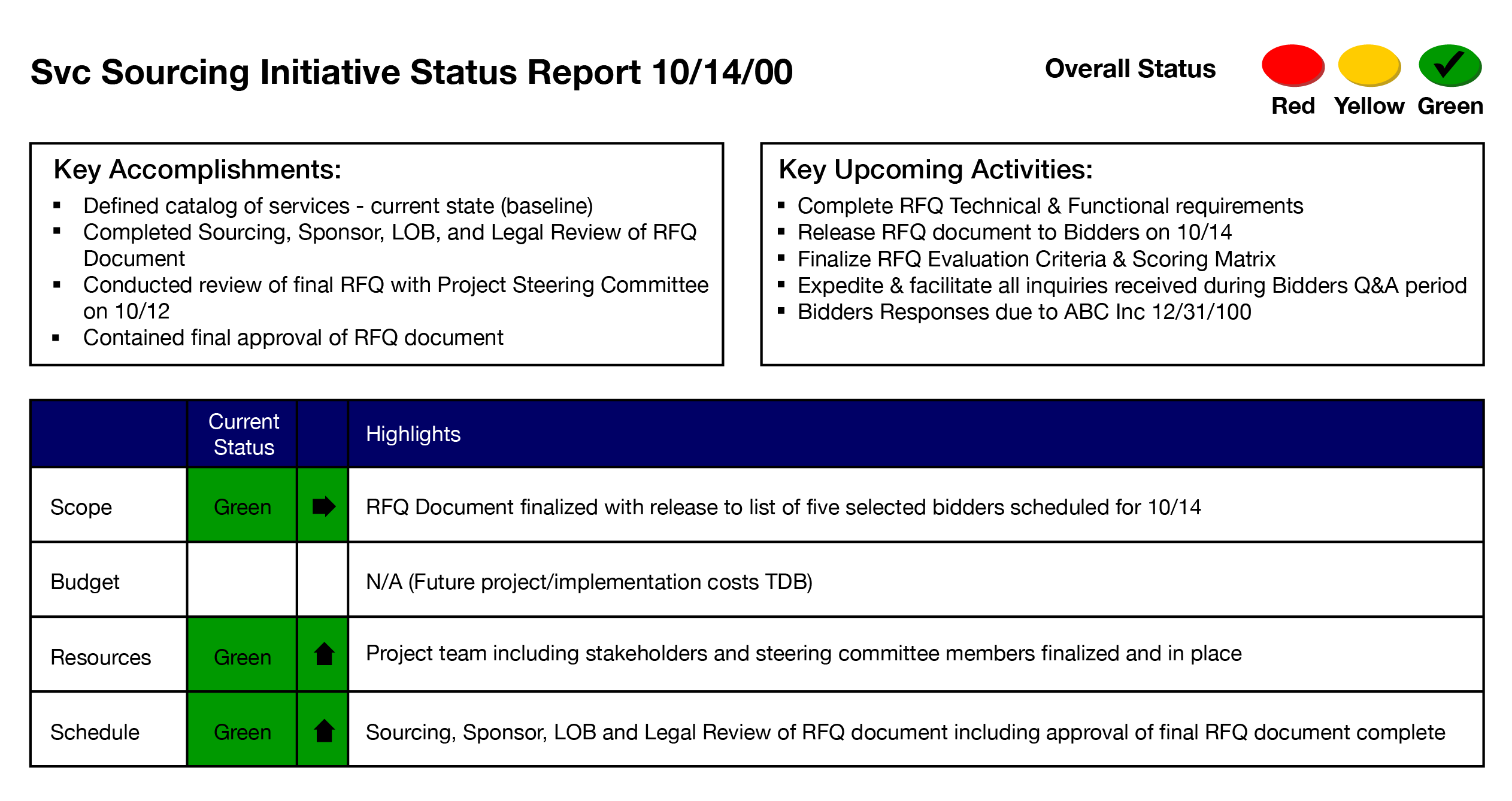 svc sourcing initiative status report project management