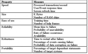 Table of Measuring Requirements