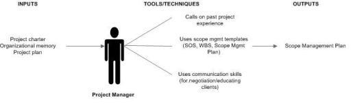 9  Scope Planning – Project Management