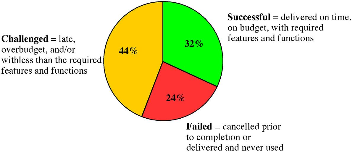 A bar chart showing 32% of projects succeeding, 44% challenged, and 24% failed