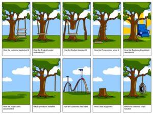 7  Project Initiation – Project Management
