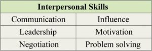 Interpersonal skills include communication, influence, leadership, motivation, negotiation, and problem solving