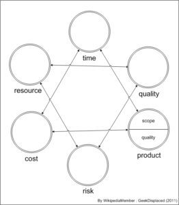 Time, product scope and quality, and cost affect eachother. Resources, quality, and risk affect eachother.