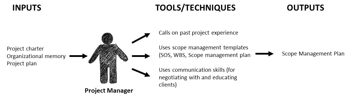 How a project manager creates a scope mangement plan. Image description available