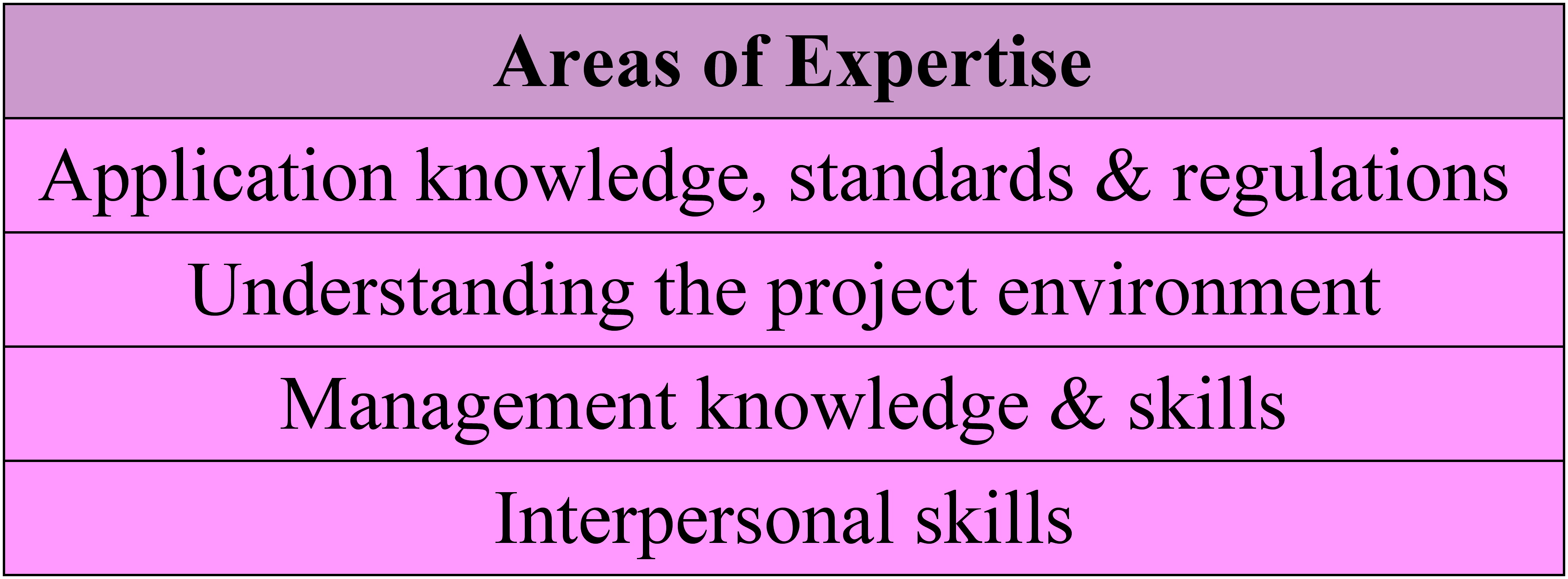 Areas of expertise: application knowledge, standards & regulations; understanding the project environment; management knowledge & skills; & interpersonal skills