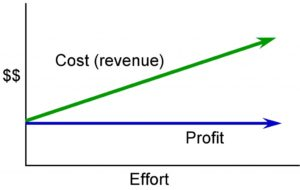 A line graph showing profit remaining constant as effort increases and cost (revenue) increases