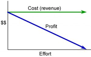 A line graph showing cost (revenue) remaining constance as effort increases and profits fall