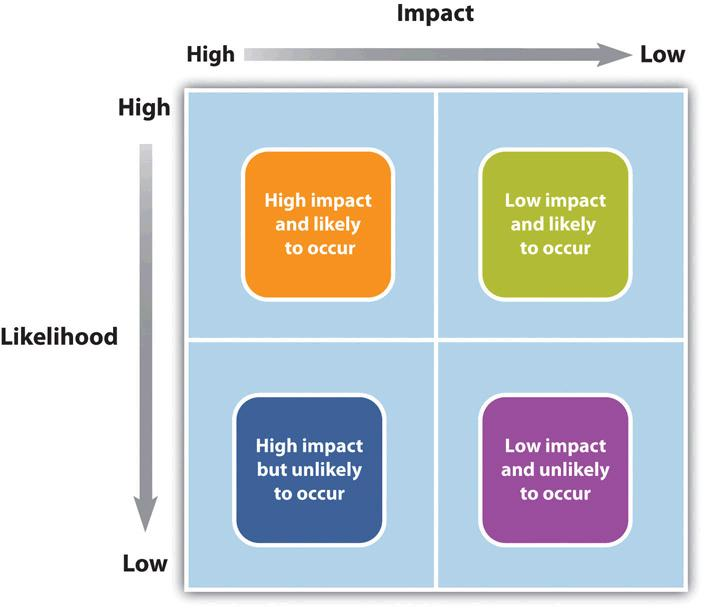 A risk might be low impact and unlikely, low impact and likely, high impact but unlikely, or high impact and likely
