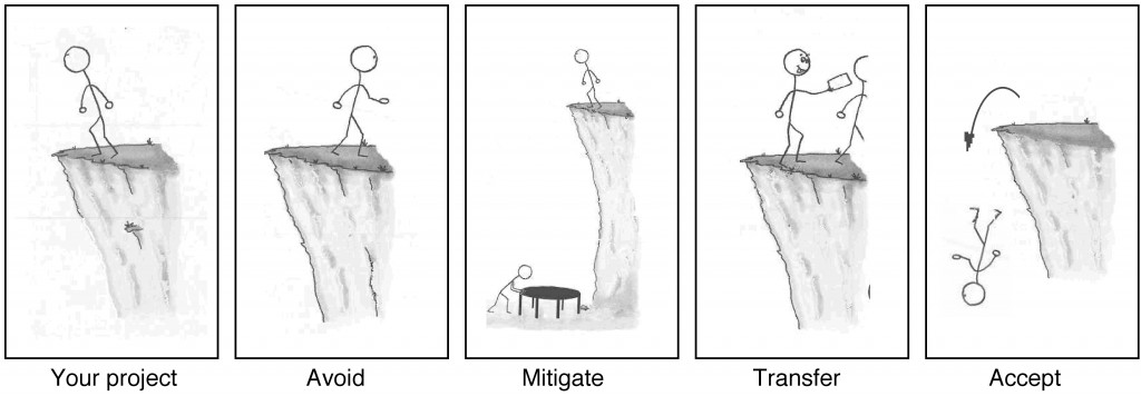 A stick man stuck on a cliff. He can avoid the ledge, mitigate the risk, transfer the risk, or accept it