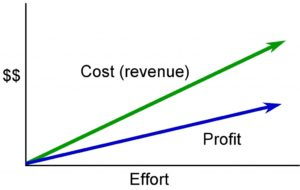 A line graph showing cost (revenue), profit, and effort increasing.