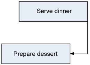 Start preparing dessert before dinner is served