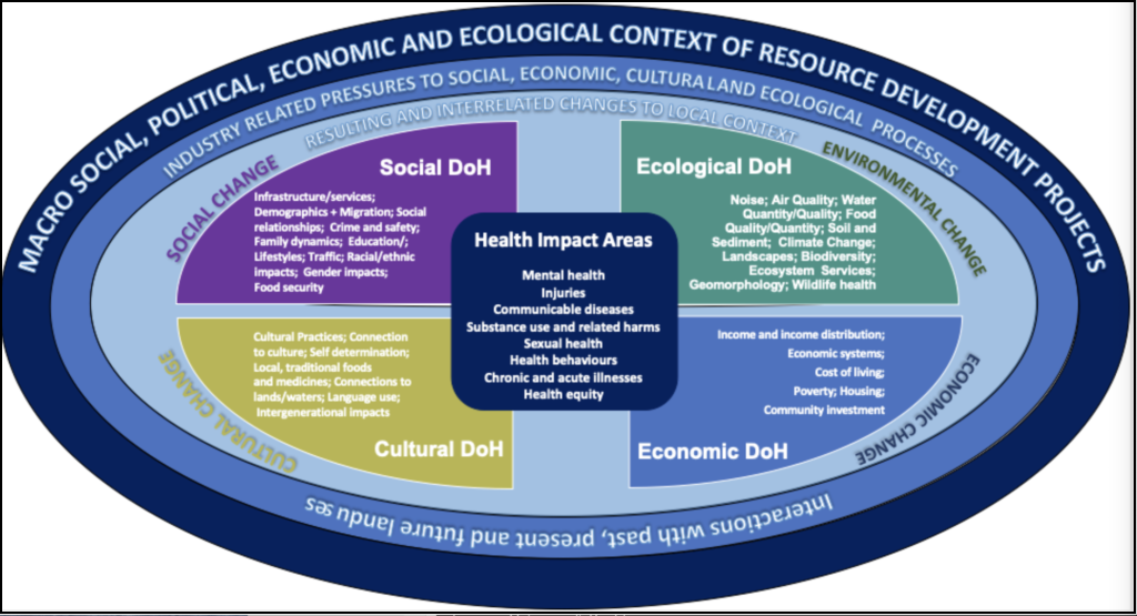Graphic showing the determinants of health in resource development communities. Long description available.