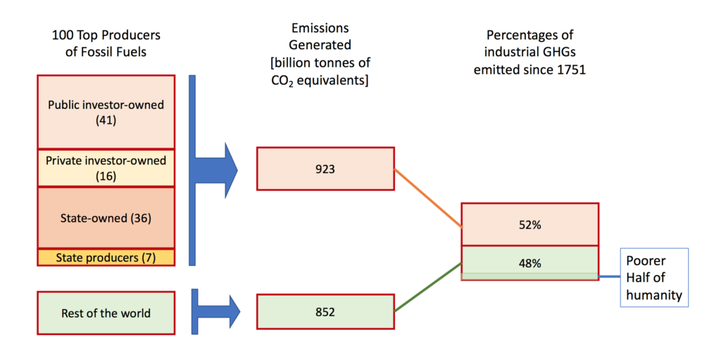 Breakdown of the sources of greenhouse gases since 1751. Long description available.
