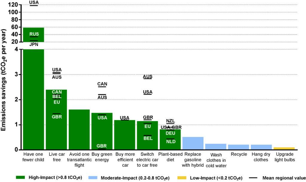 Bar graph detailing personal carbon emissions savings. Long description available.