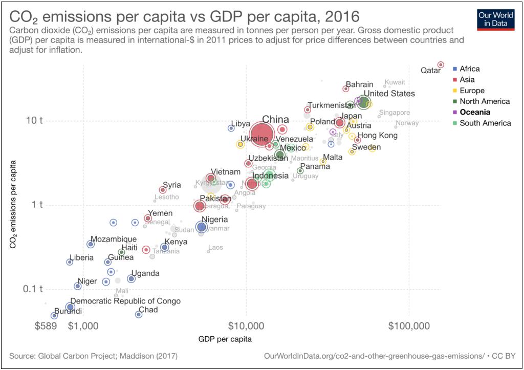 Scatter plot of CO2 emissions per capita versus GDP per capita for 2016. Long description available.