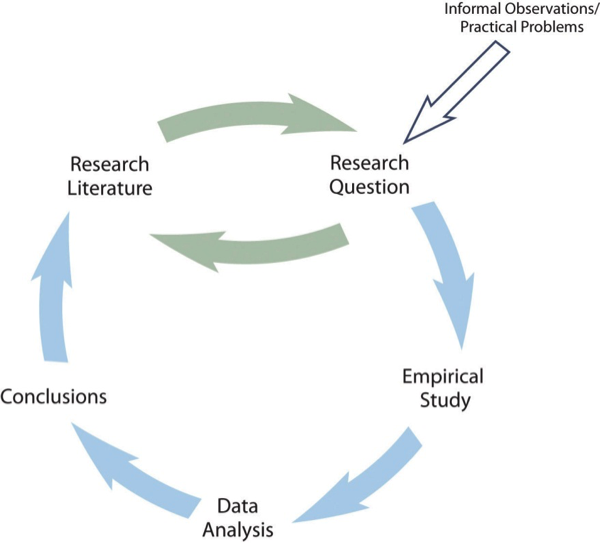 Figure 1.1 A Simple Model of Scientific Research in Psychology