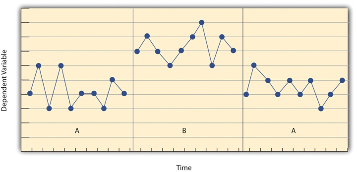 Figure 10.2 Results of a Generic Single-Subject Study Illustrating Several Principles of Single-Subject Research