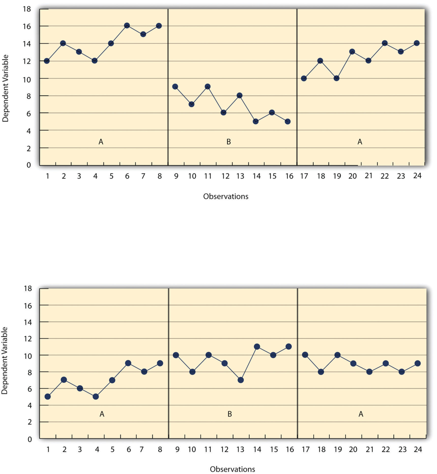 Figure 10.5 Results of a Generic Single-Subject Study Illustrating Level, Trend, and Latency. Visual inspection of the data suggests an effective treatment in the top panel but an ineffective treatment in the bottom panel.
