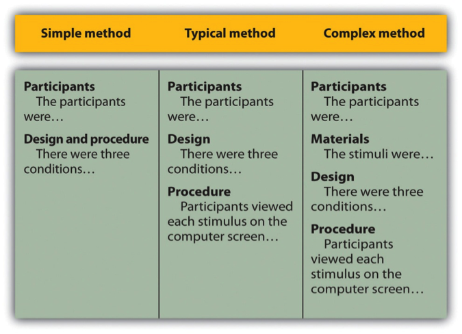 Figure 11.1 Three Ways of Organizing an APA-Style Method