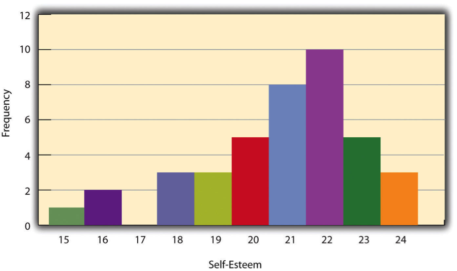 Figure 12.1 Histogram Showing the Distribution of Self-Esteem Scores Presented in Table 12.1