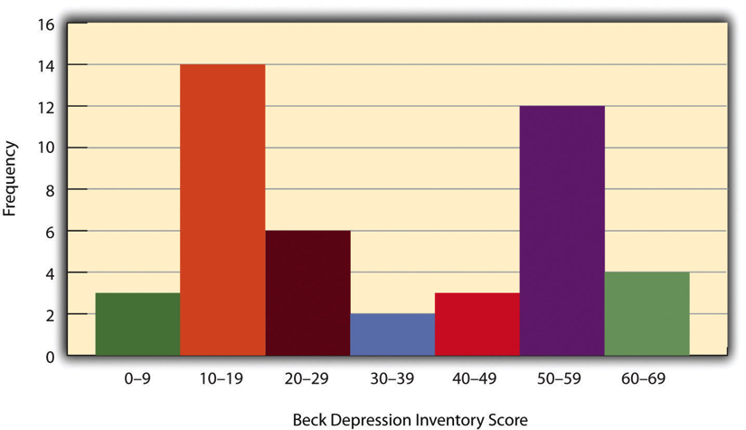Figure 12.2 Histogram Showing a Hypothetical Bimodal Distribution of Scores on the Beck Depression Inventory