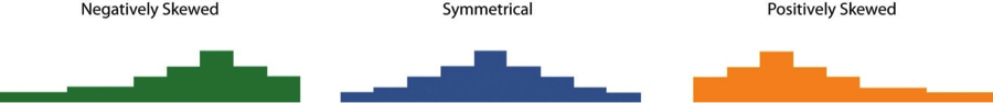 how to tell if symmetrical positively or negatively skewed