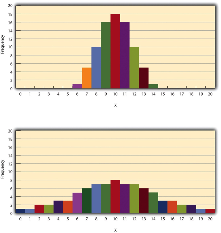 Figure 12.4 Histograms Showing Hypothetical Distributions With the Same Mean, Median, and Mode (10) but With Low Variability (Top) and High Variability (Bottom)