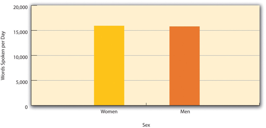 "Based on data from ""Are Women Really More Talkative Than Men?"" by M. R. Mehl, S. Vazire, N. Ramirez-Esparza, R. B. Slatcher, and J. W. Pennebaker, 2007, Science, 317, p. 82."