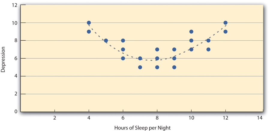 Figure 2.4 Hypothetical Nonlinear Relationship Between Sleep and Depression